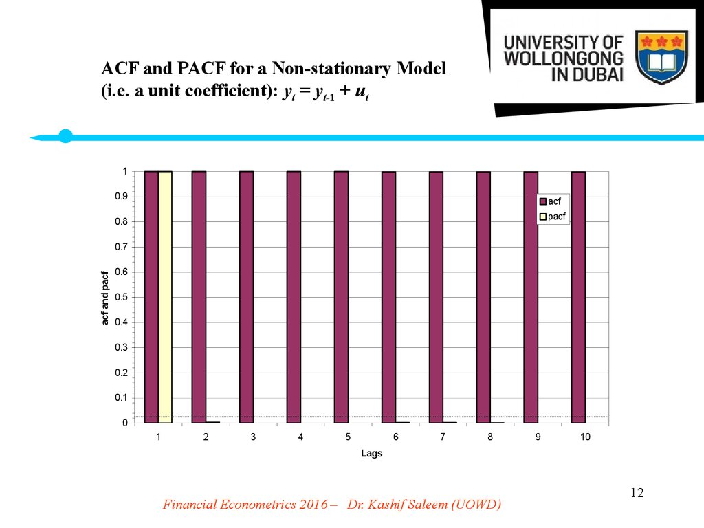 ACF and PACF for a Non-stationary Model (i.e. a unit coefficient): yt = yt-1 + ut
