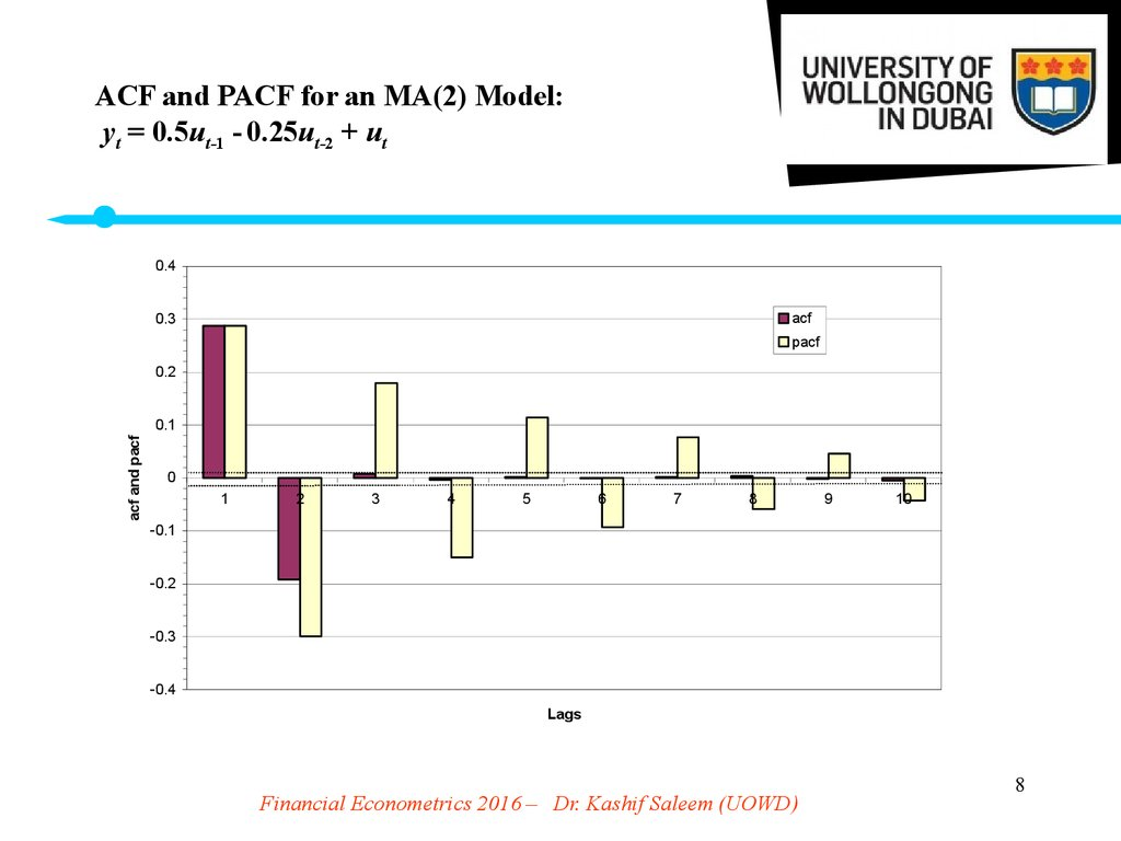 ACF and PACF for an MA(2) Model: yt = 0.5ut-1 - 0.25ut-2 + ut