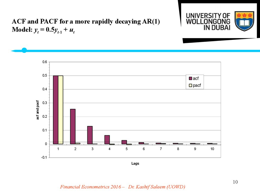 ACF and PACF for a more rapidly decaying AR(1) Model: yt = 0.5yt-1 + ut