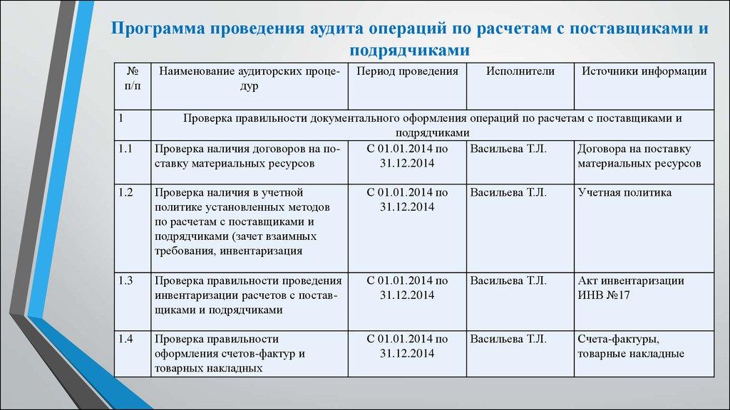 Документальное оформление и учет операций по импорту тмц шпаргалка