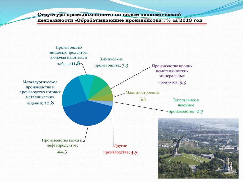 Реферат экономическое развитие волгоградской области 7100