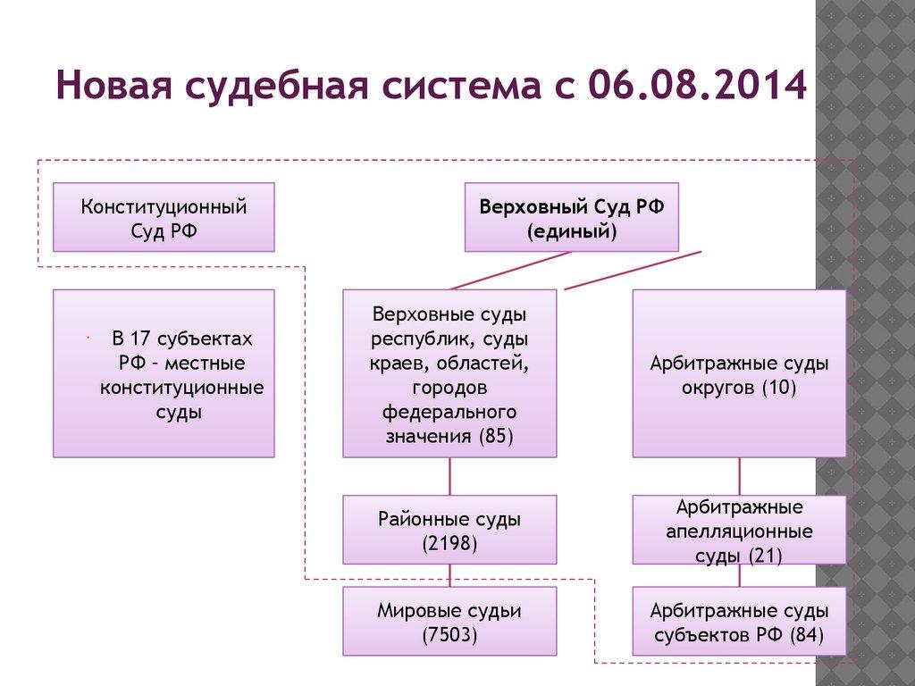Арбитражные апелляционные суды рф состав