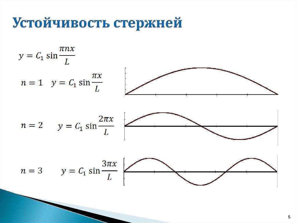 Устойчивость - soprotmat.ru