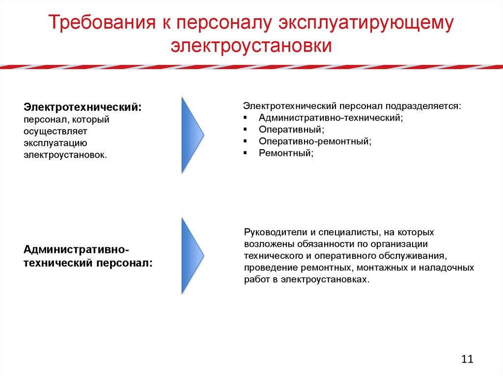 Ремонтный персонал группа по электробезопасности создание комиссии для присвоения группы 2 по электробезопасности