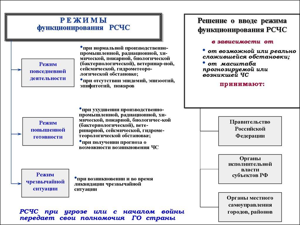 государственная система реферат
