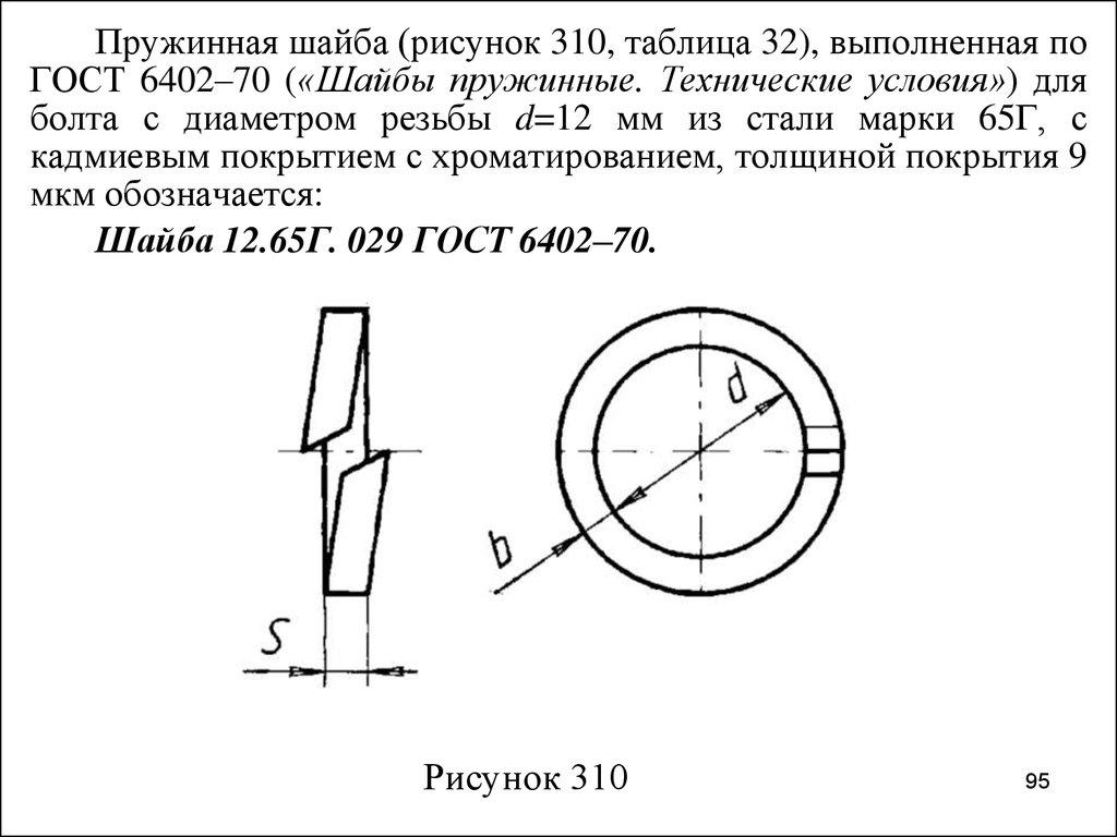 диаметр под резьбу таблица гост