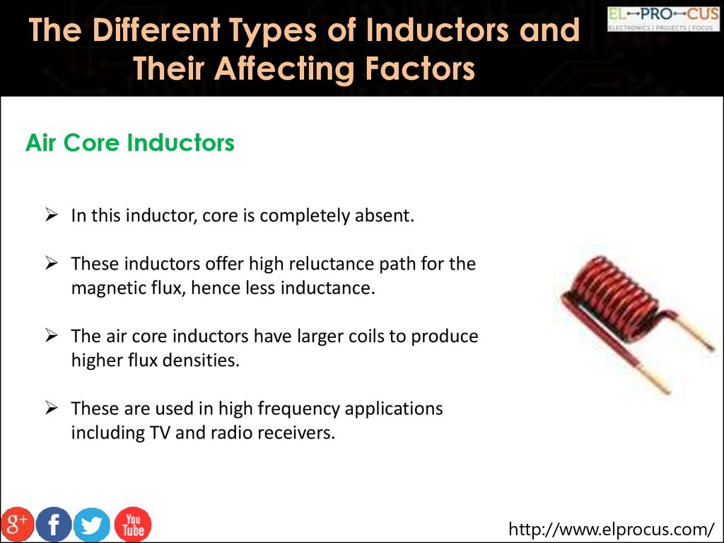 The Different Types Of Inductors And Their Affecting Factors Inductor Circuit Speaker Using An Air Core In This Is Completely Absent