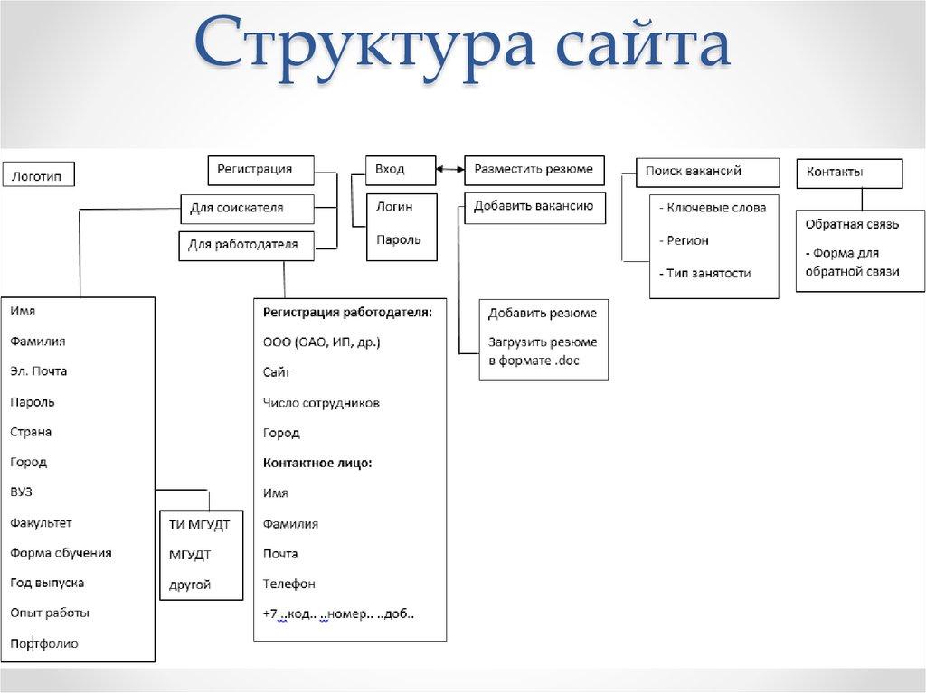 Создание сайта структурная схема кп по созданию сайта
