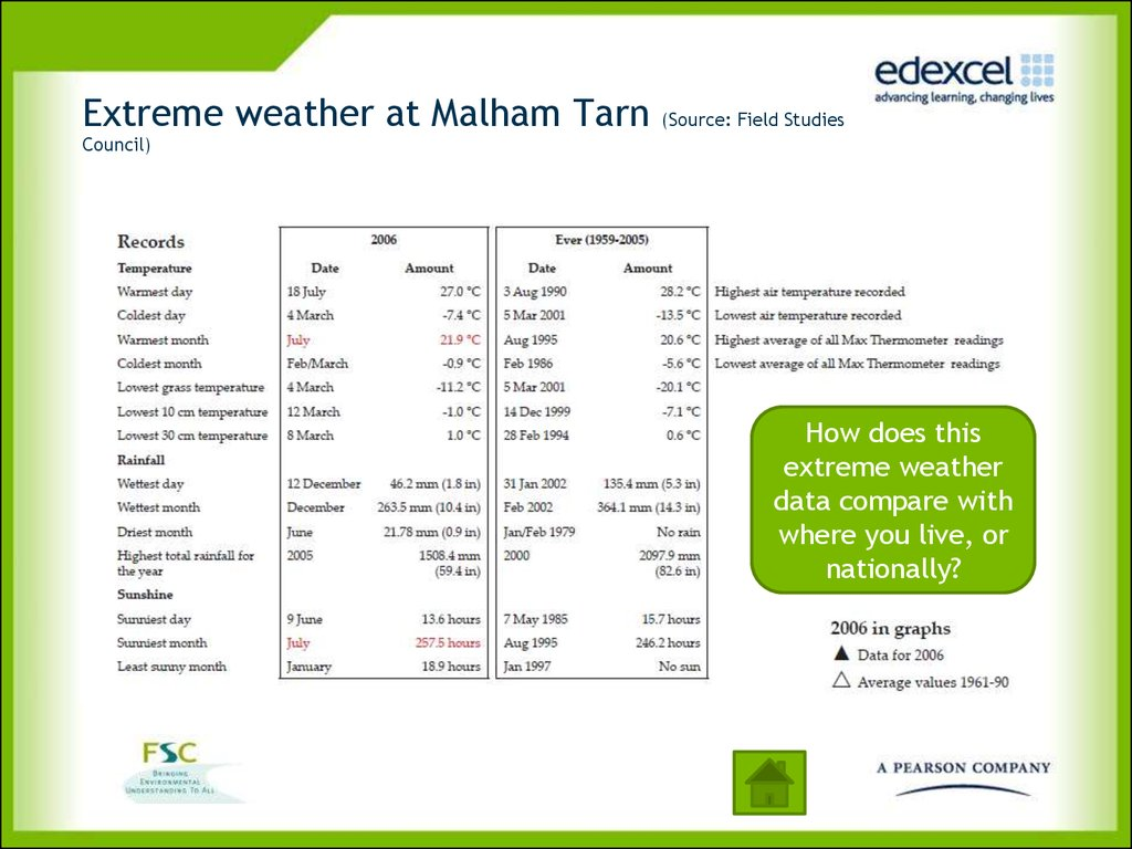 Extreme weather at Malham Tarn (Source: Field Studies Council)