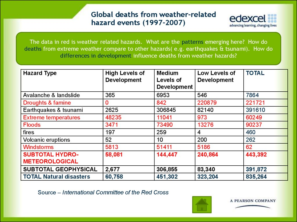 Global deaths from weather-related hazard events (1997-2007)