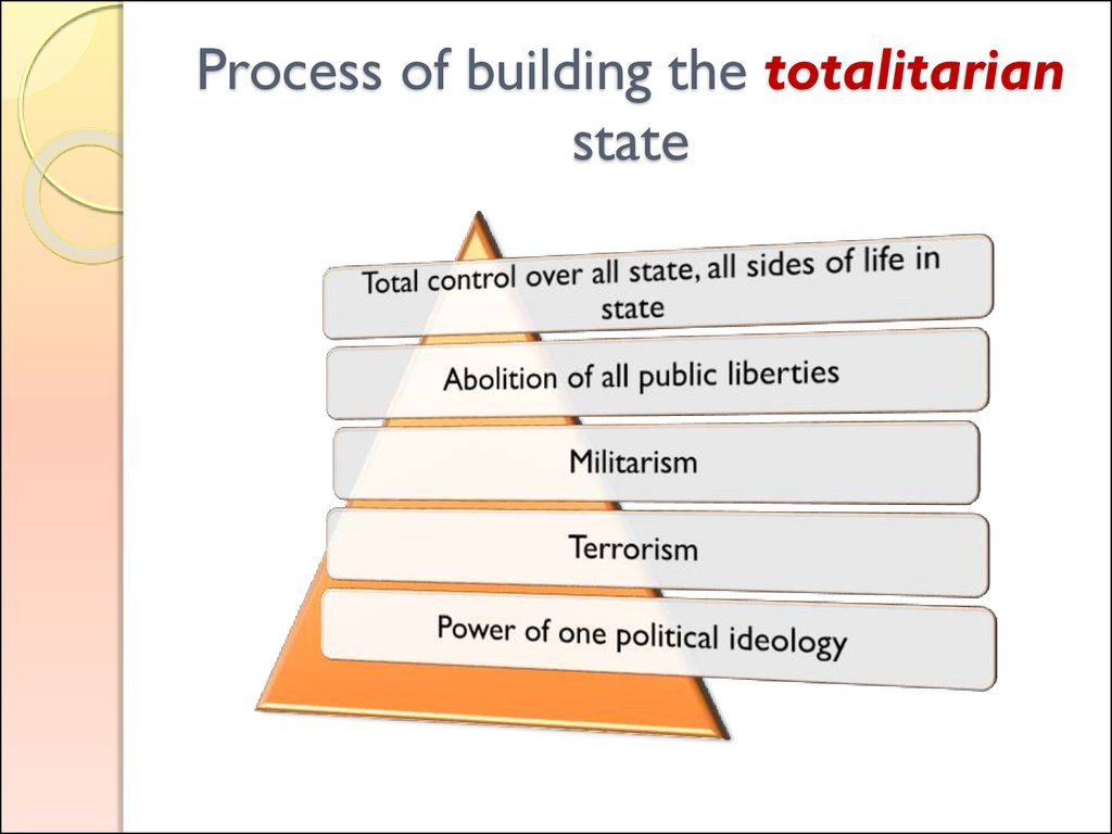 Process of building the totalitarian state
