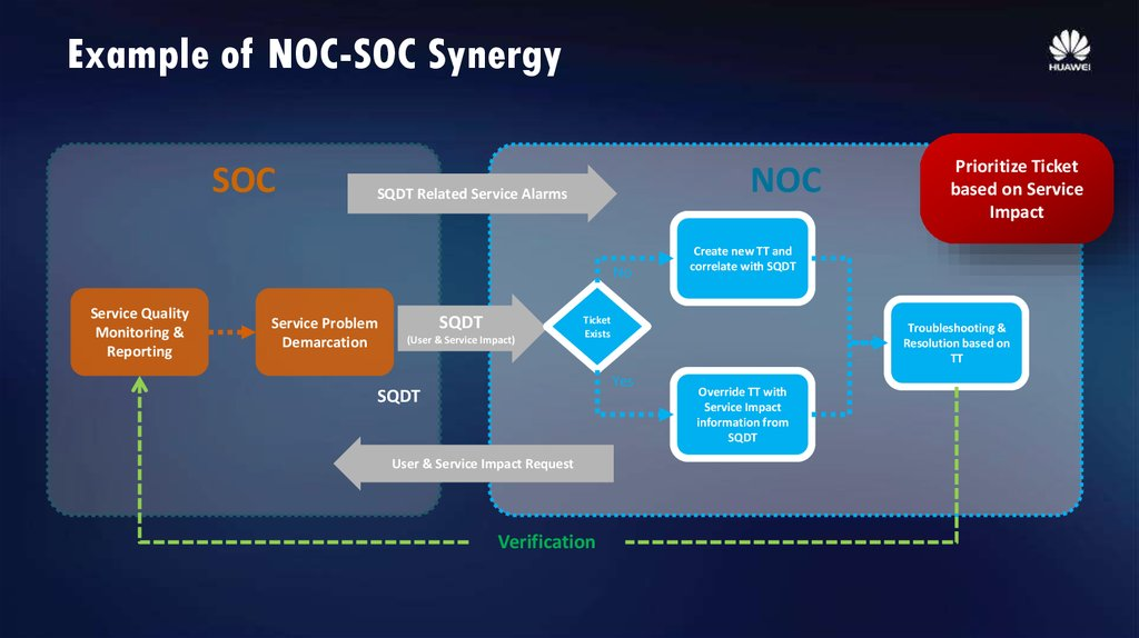 External Operation Driven By SOC