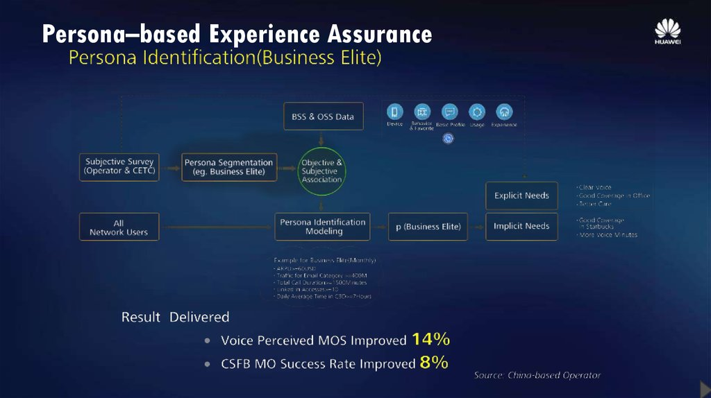 Persona–based Experience Assurance