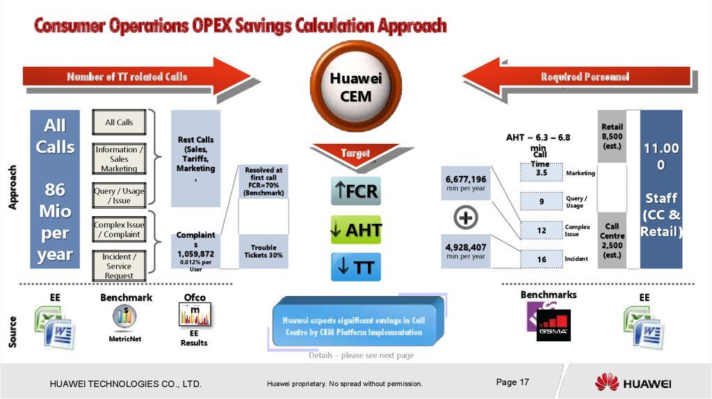 Consumer Operations OPEX Savings Calculation Approach