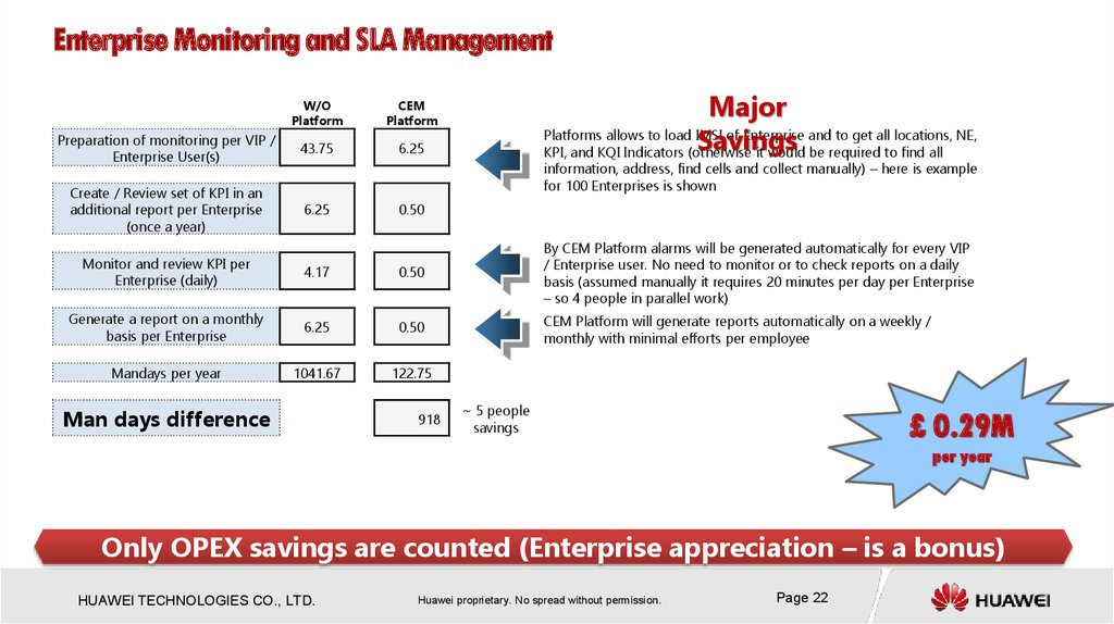 Enterprise Monitoring and SLA Management