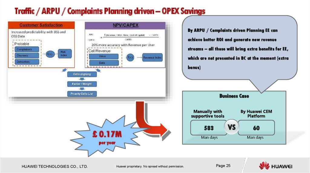 Traffic / ARPU / Complaints Planning driven – OPEX Savings