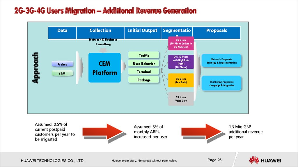 2G-3G-4G Users Migration – Additional Revenue Generation