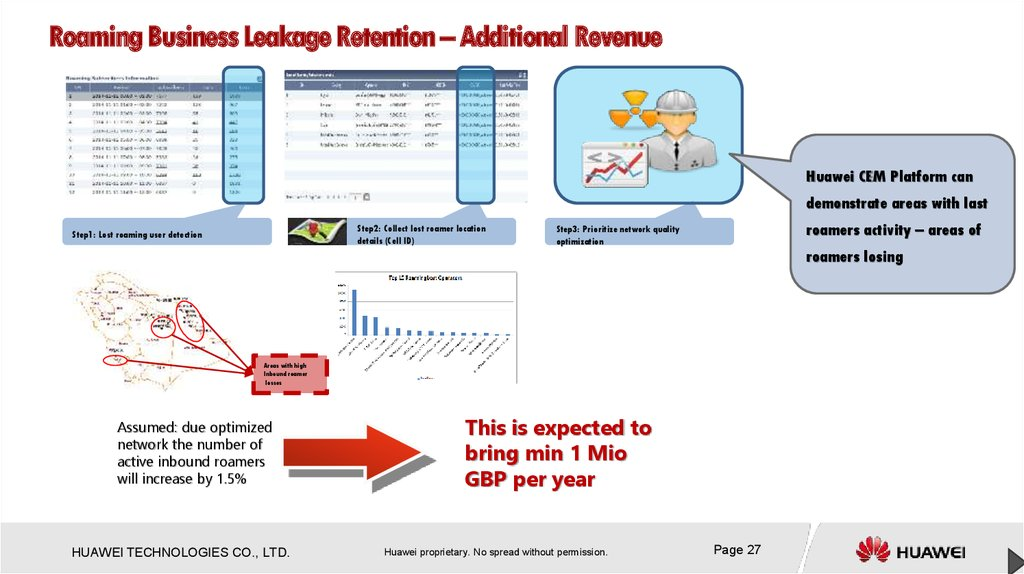 Roaming Business Leakage Retention – Additional Revenue