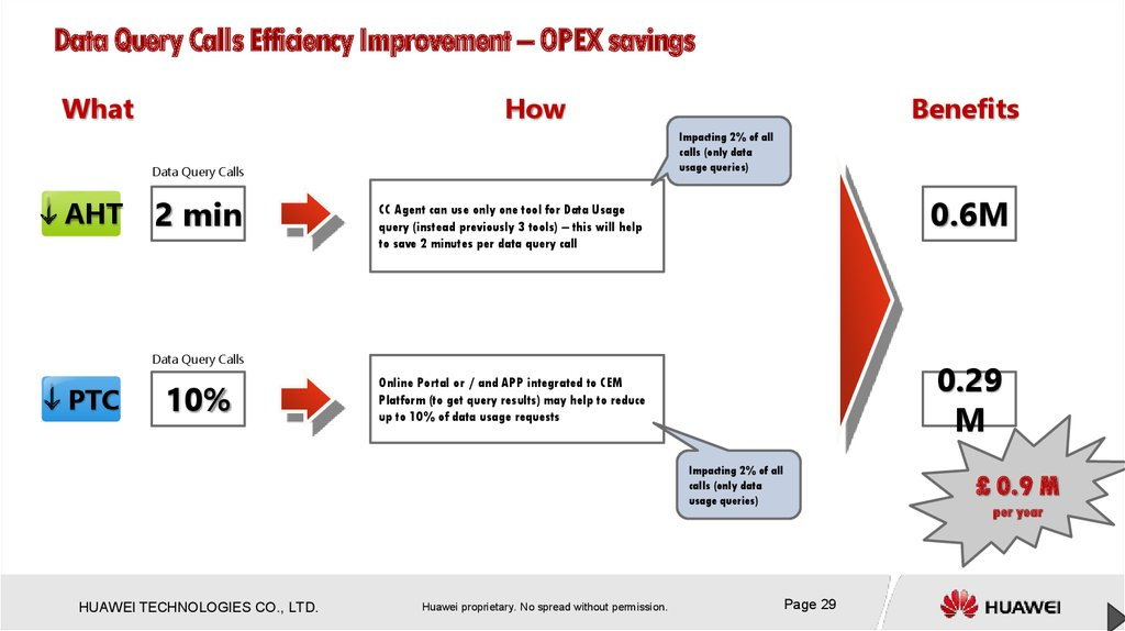 Data Query Calls Efficiency Improvement – OPEX savings
