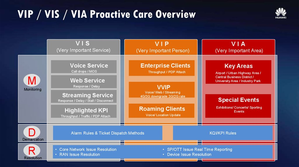 VIP / VIS / VIA Proactive Care Overview