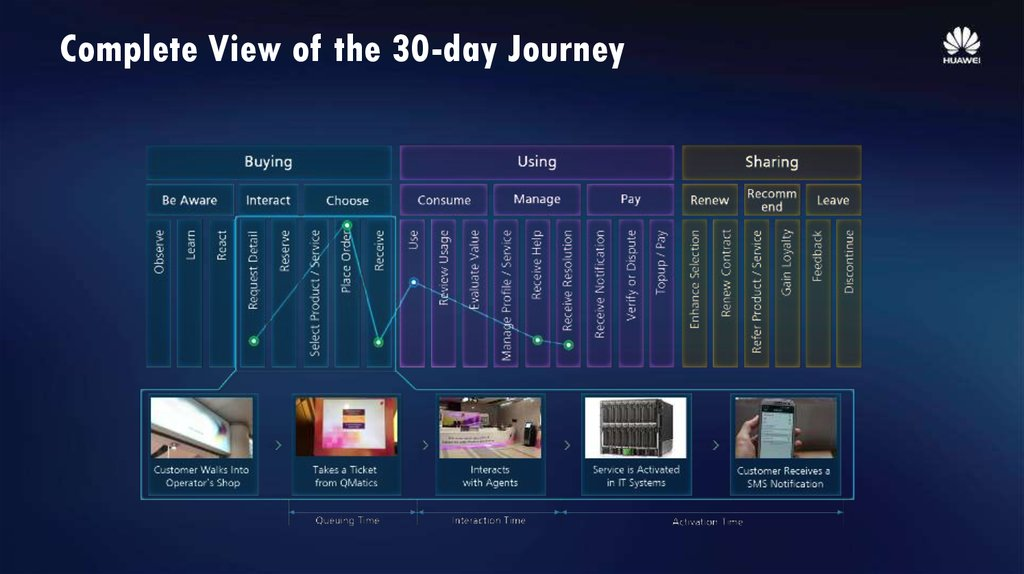 Complete View of the 30-day Journey