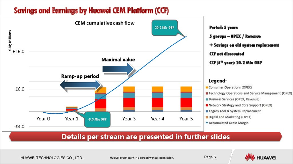 Savings and Earnings by Huawei CEM Platform (CCF)