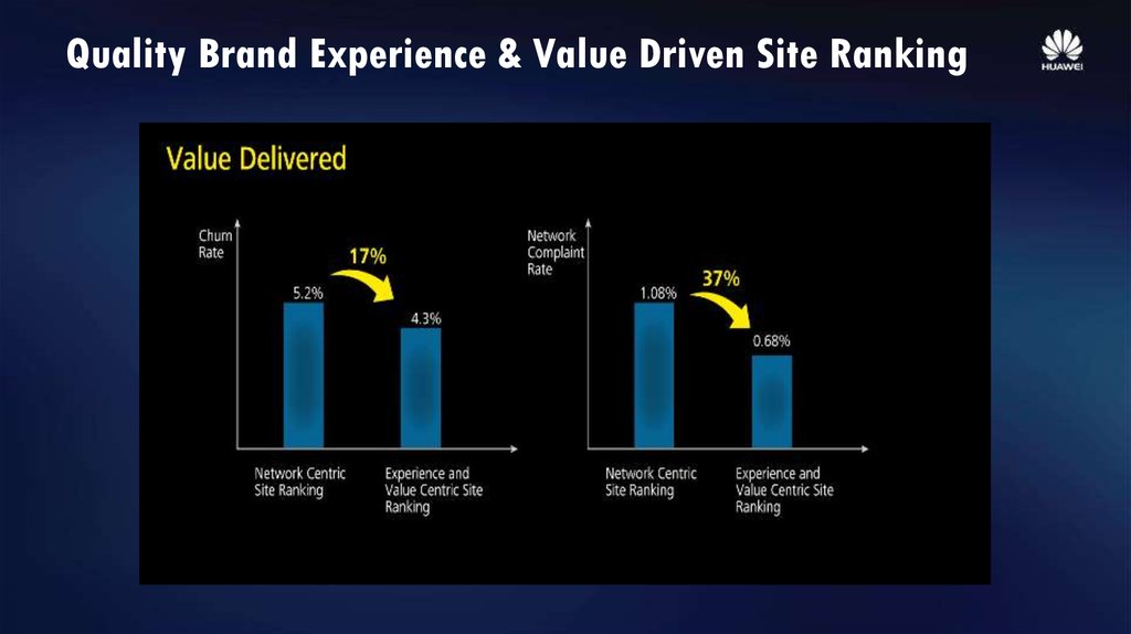 Quality Brand Experience & Value Driven Site Ranking