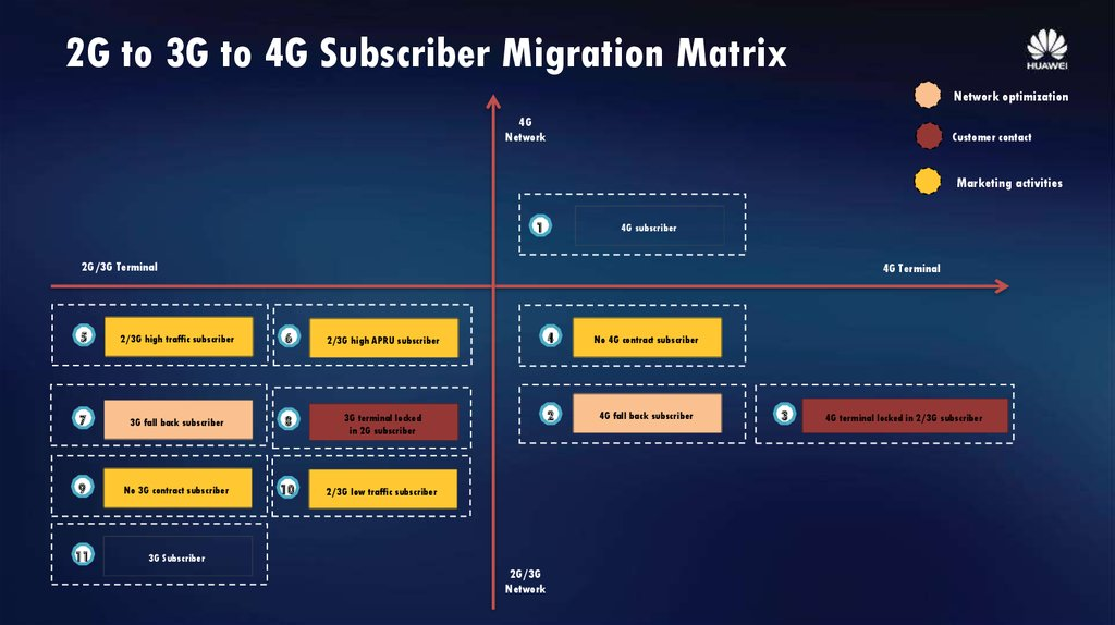 2G to 3G to 4G Subscriber Migration Matrix