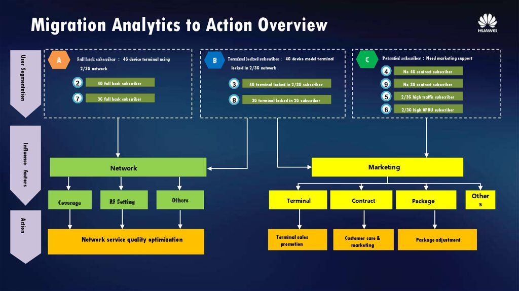 Migration Analytics to Action Overview