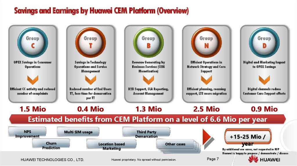Savings and Earnings by Huawei CEM Platform (Overview)