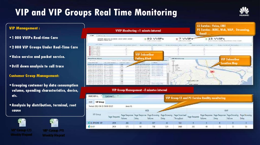 VIP and VIP Groups Real Time Monitoring