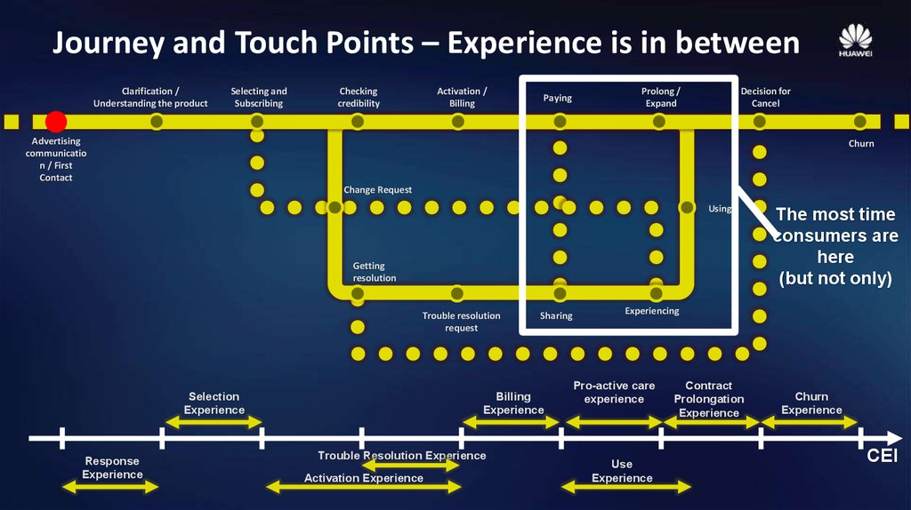 Journey and Touch Points – Experience is in between