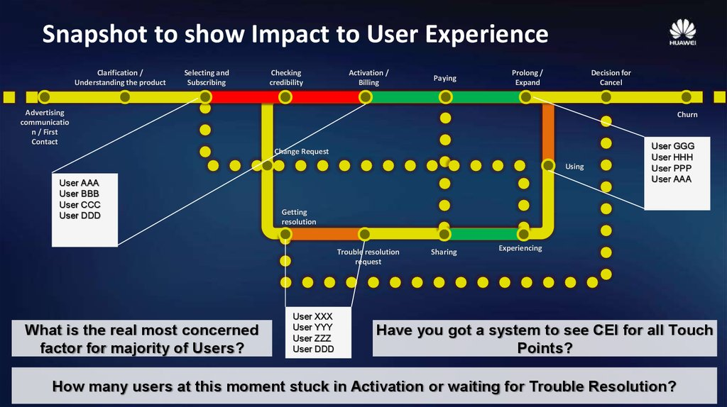 Snapshot to show Impact to User Experience