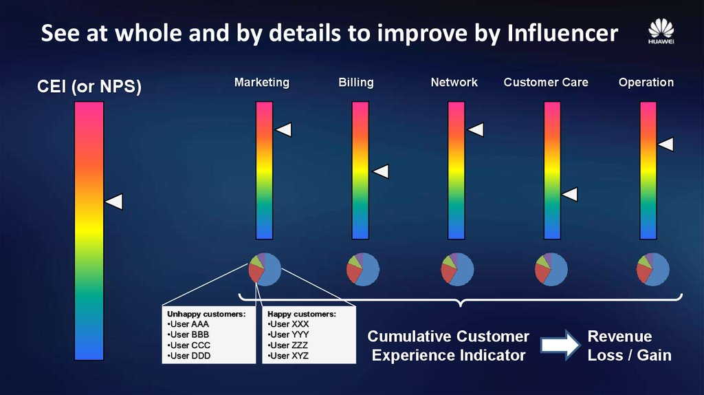See at whole and by details to improve by Influencer