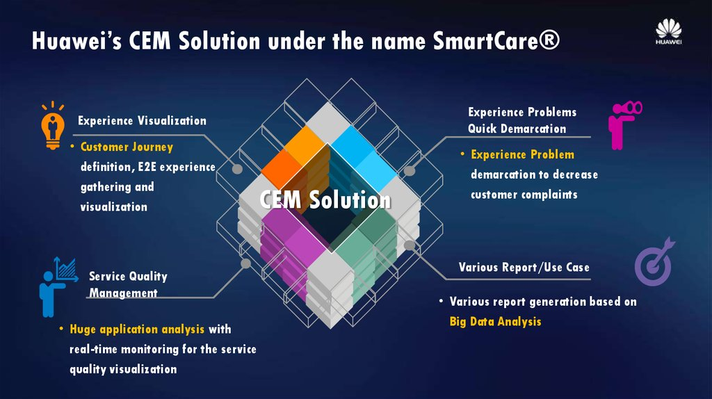 Huawei's CEM Solution under the name SmartCare®