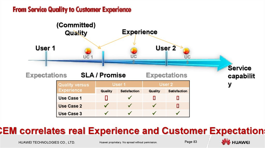 From Service Quality to Customer Experience