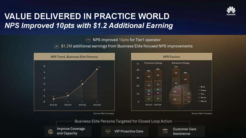 PERSONA BASE NPS IMPROVEMENT APPROACH Reduce Detractors & Monetize Promoters