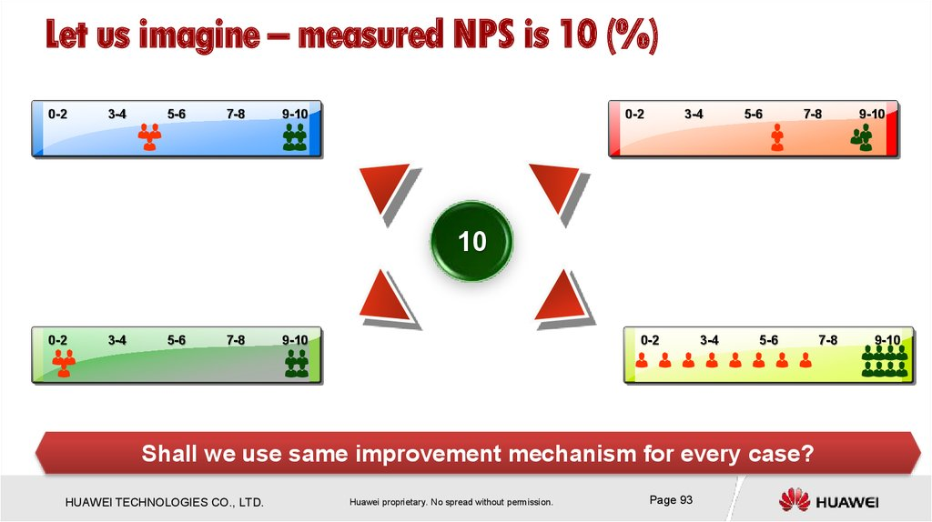 Net Promoter Score Prediction Framework