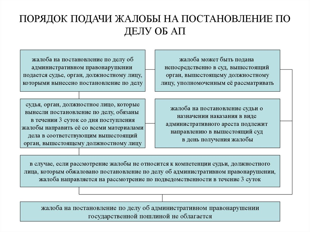 Порядок обжалования решений решений по делам об административных правонарушениях принялся