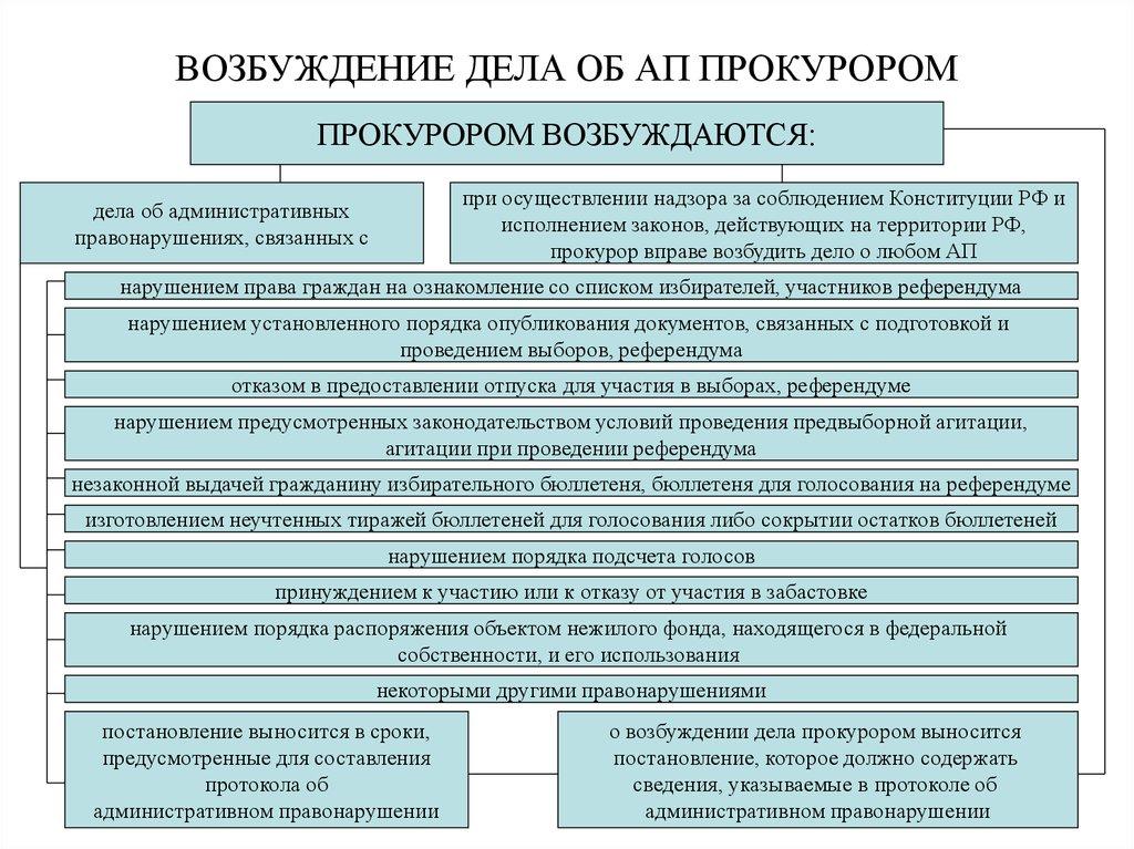 Порядок рассмотрения административных дел абсолютной