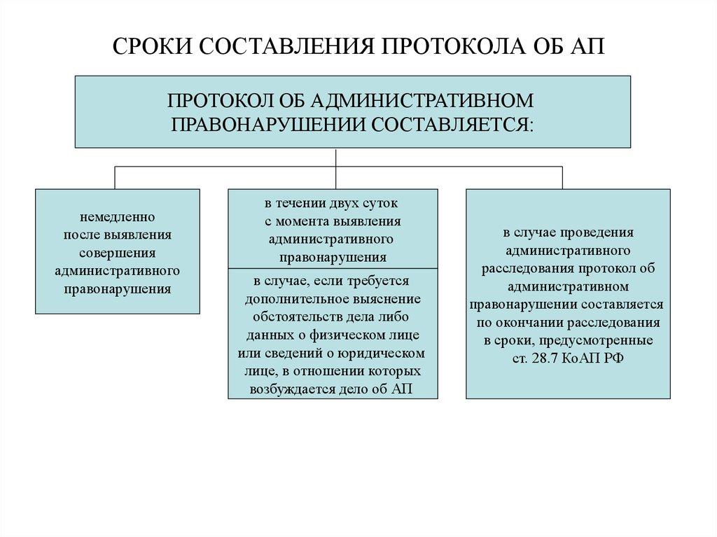 коап сроки рассмотрения административного дела