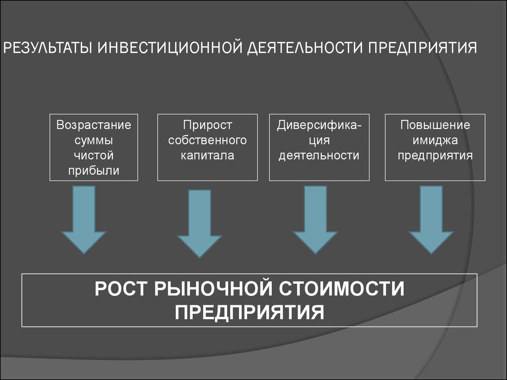 Шпаргалки планирование инвестиционной деятельности предприятия