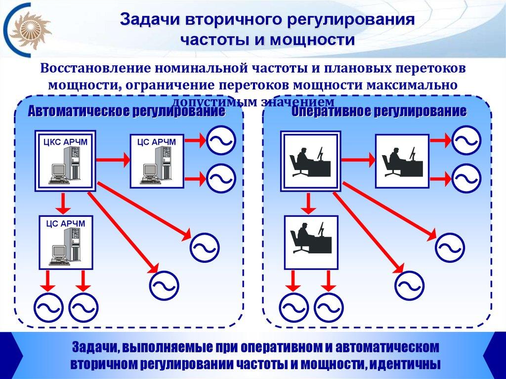 Автоматическое частотное регулирование