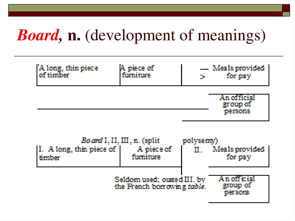 Board, n. (development of meanings)