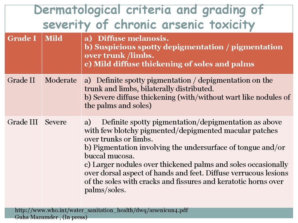 Dermatological criteria and grading of severity of chronic arsenic toxicity
