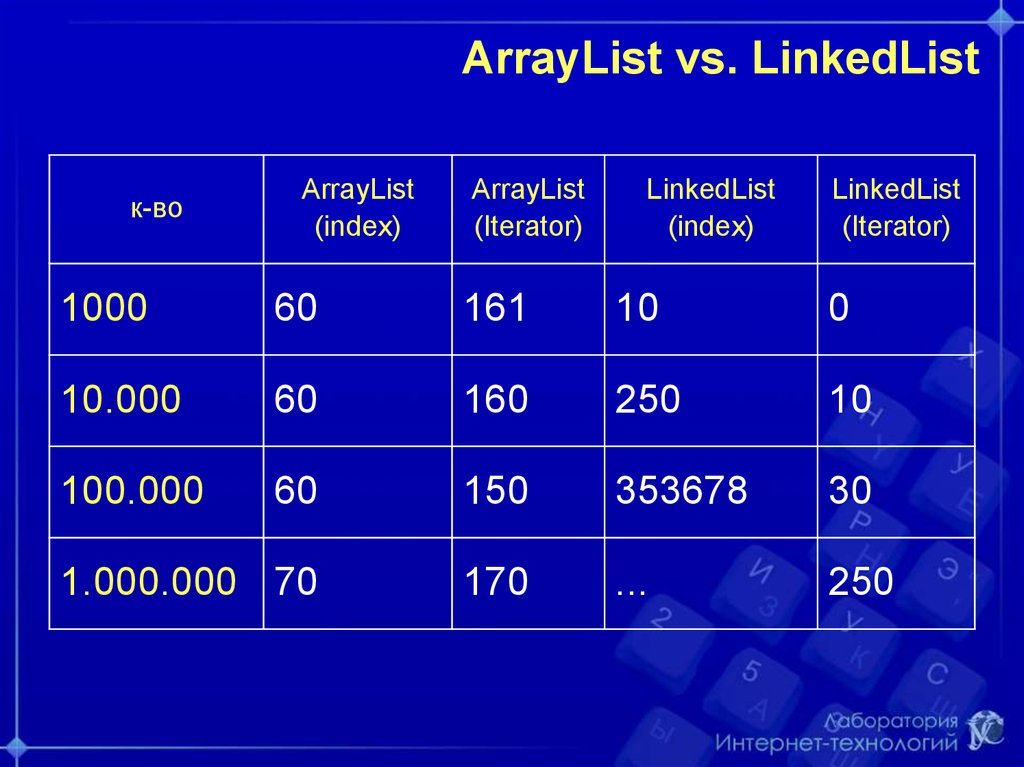 ArrayList vs. LinkedList