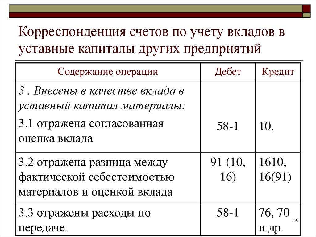 Характеристика Счетов По Учету Затрат Шпаргалка