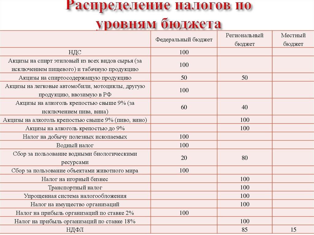 шпаргалка налоговые доходы бюджетов разных уровней в россии
