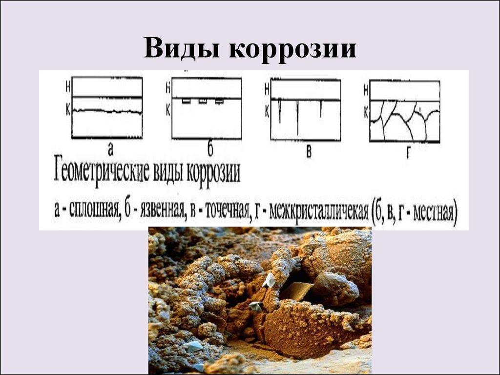 Виды коррозии в строительстве