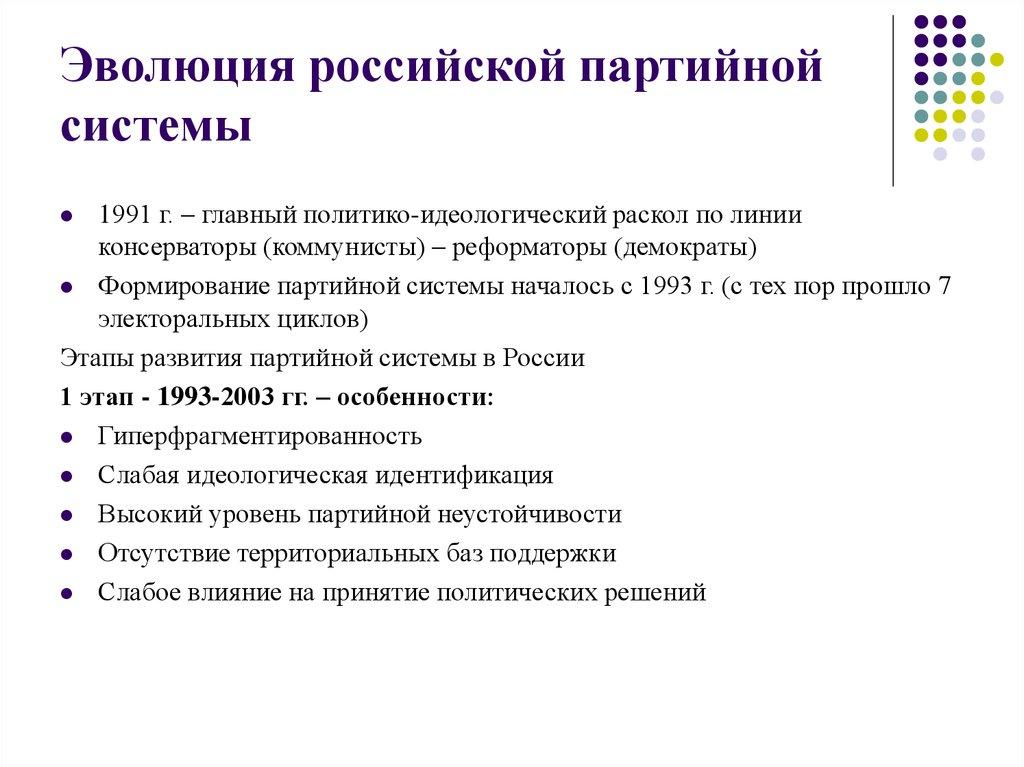 эволюция в россии цедра, масло сливочное